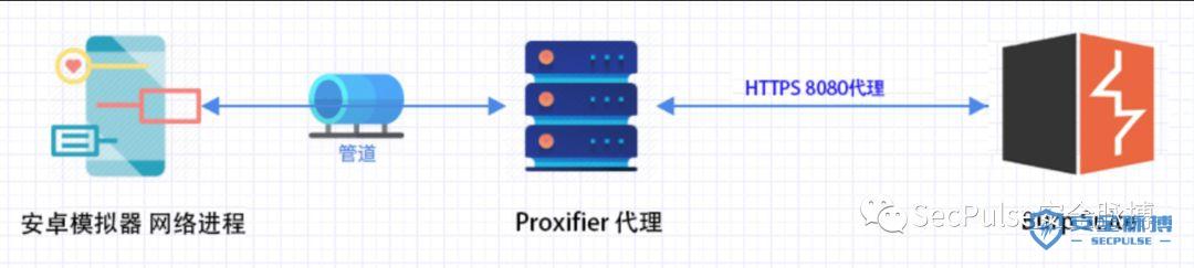 渗透测试之业务流量通用抓包方法及自动化漏洞扫描- SecPulse COM