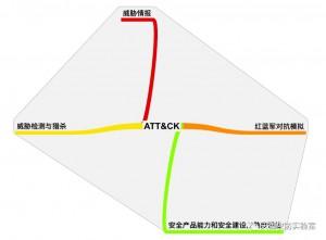 实战化ATT&CK™:威胁情报