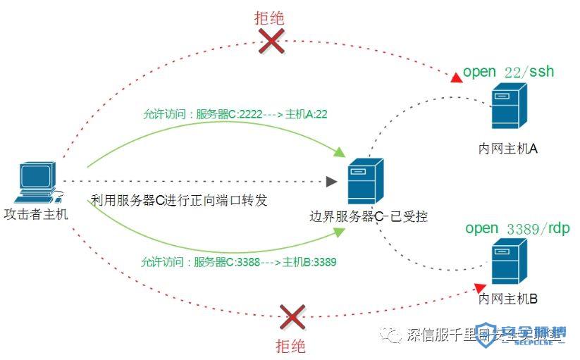 【ATT&CK】端口转发技术大全(上)