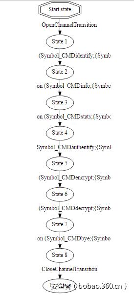 使用Netzob逆向未知协议