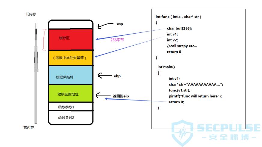 windows下基于栈的缓存区溢出攻击