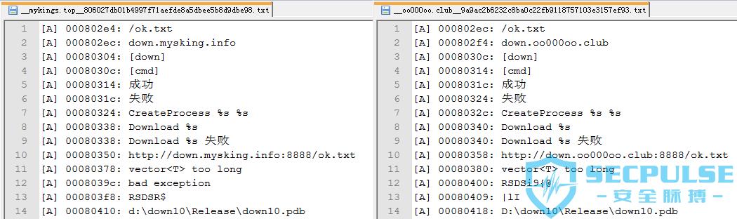 29 mykings.top和oo000oo.club域名中具有地域特征的字符串信息