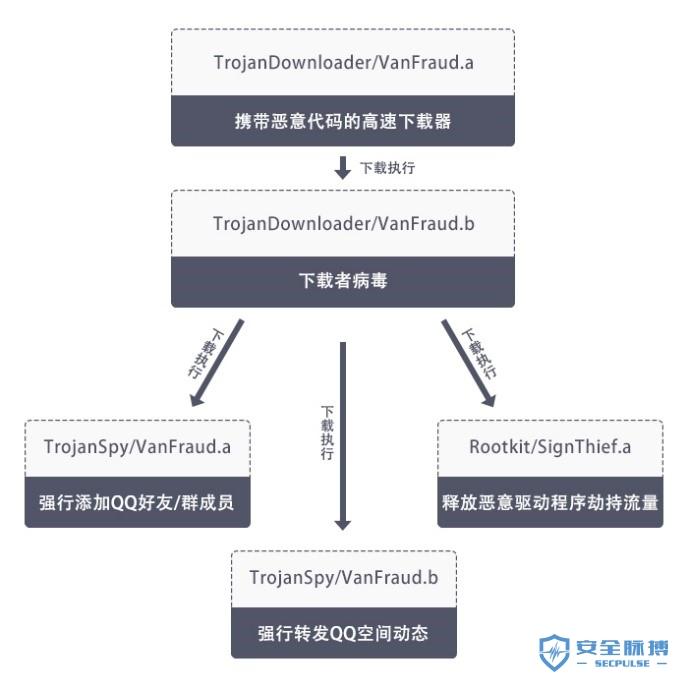 恶意代码执行流程.jpg