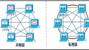 区块链中公有链、联盟链、私有链有什么区别?