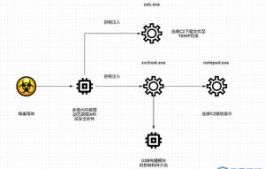 DorkBot僵尸网络近期活跃情况报告