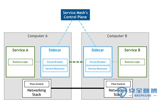 不可不知的四大云原生关键技术:容器、微服务、服务网格、DevOps