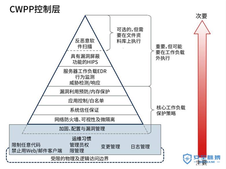 青藤云安全细述:三大云安全工具(CASB、CSPM、CWPP)的使用场景